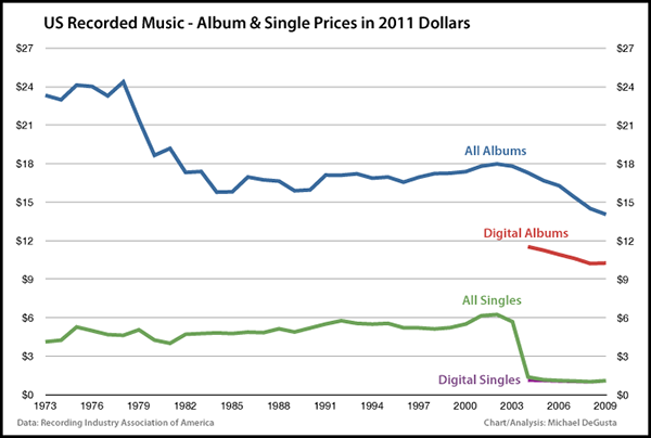 the understatement: Album Prices