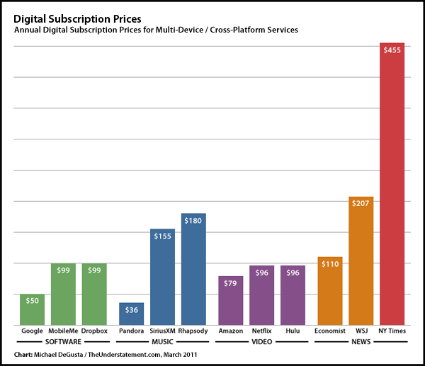 Awe Inspiring The Understatement Digital Subscription Prices Visualized Aka Largest Home Design Picture Inspirations Pitcheantrous